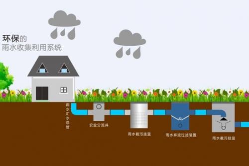 温室雨水收集系统的经济性和应用前景